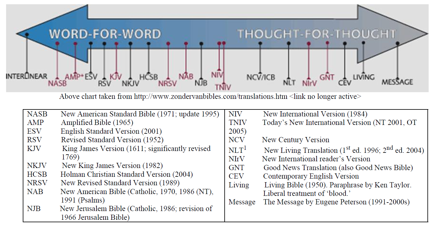 scripture translation chart